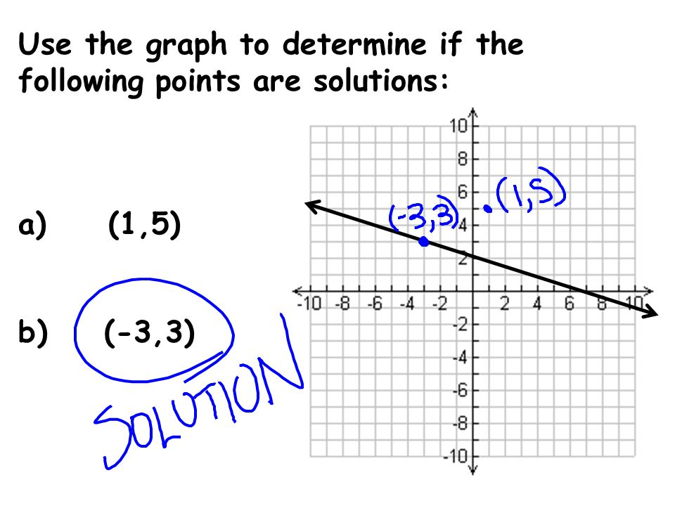 Use the graph to determine if the following points are solutions: