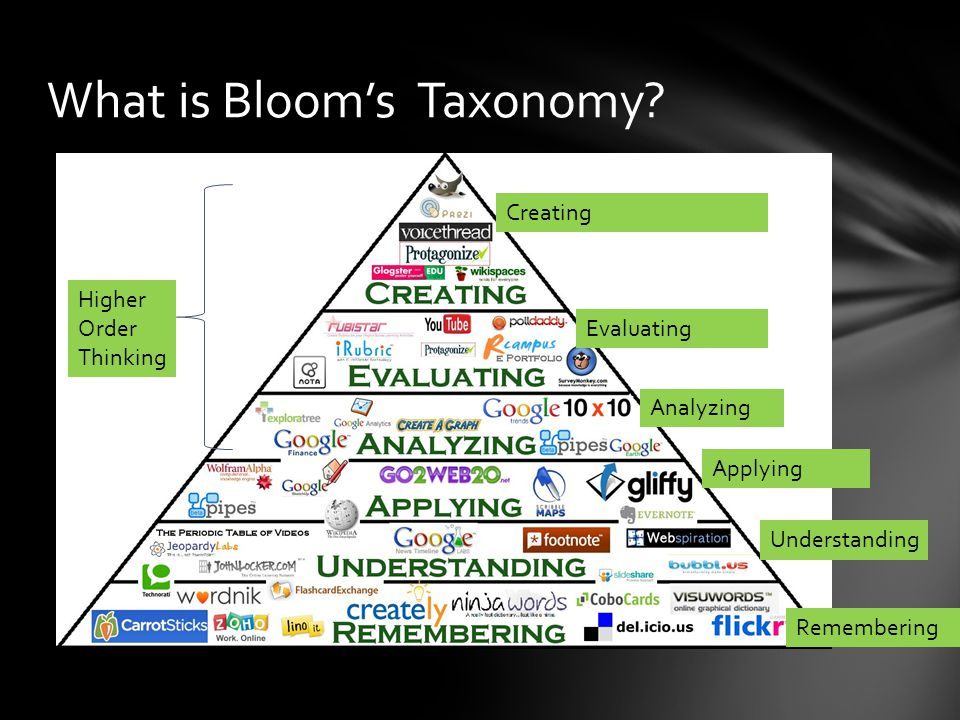 What is Bloom's Taxonomy