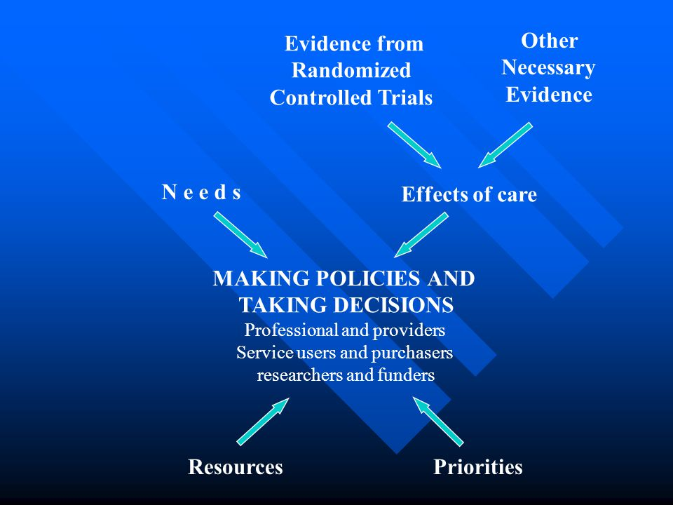 Evidence from Randomized Controlled Trials Other Necessary Evidence