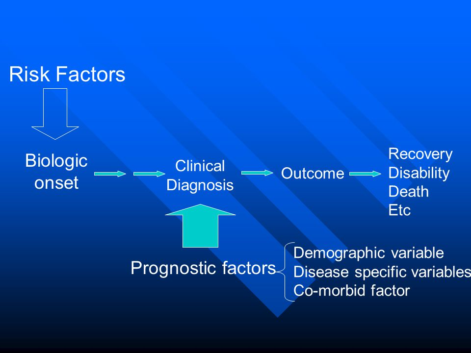 Risk Factors Biologic onset Prognostic factors Recovery Disability