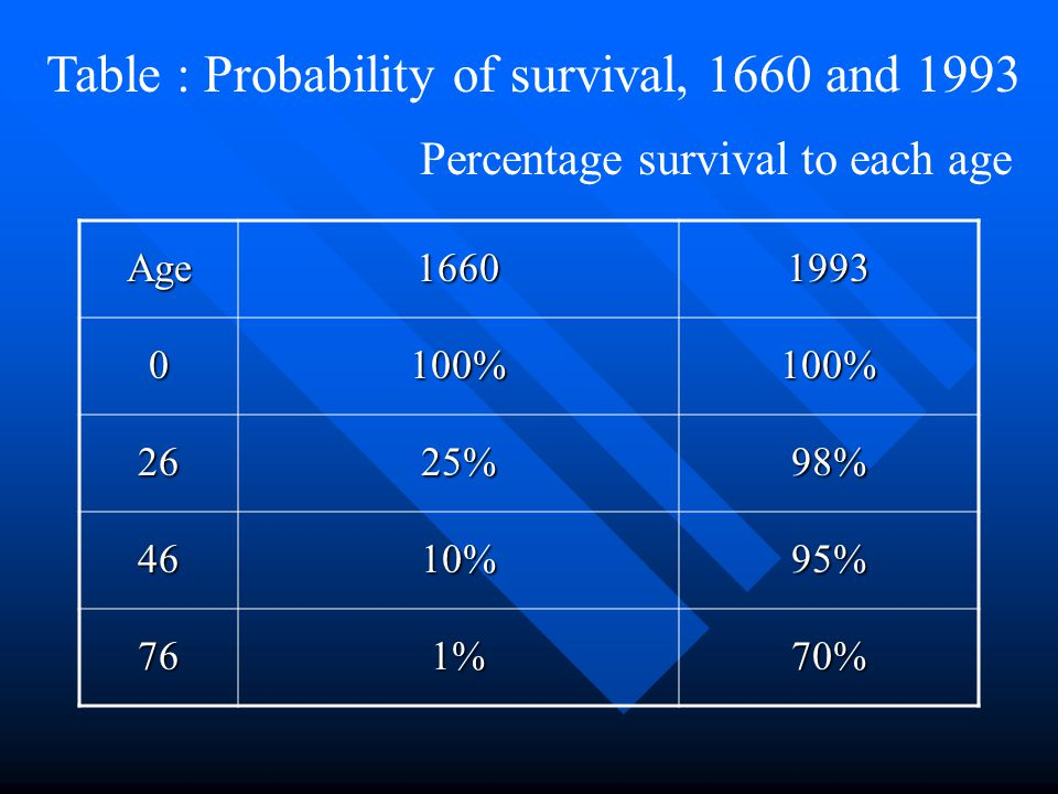 Table : Probability of survival, 1660 and 1993
