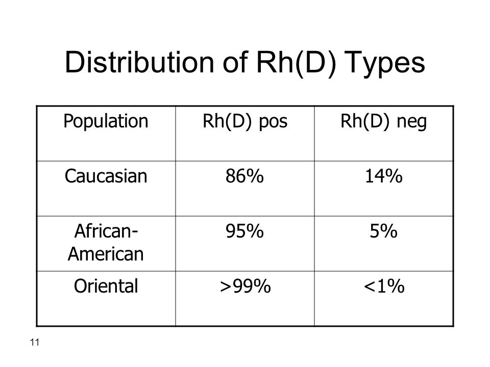 Distribution of Rh(D) Types
