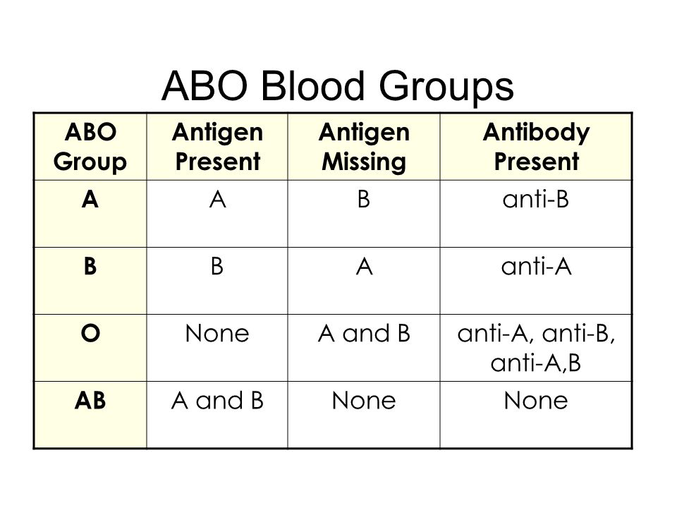 ABO Blood Groups ABO Group Antigen Present Antigen Missing