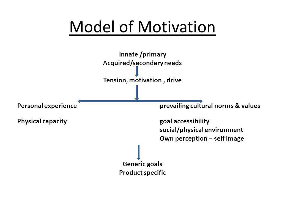 Model of Motivation Innate /primary Acquired/secondary needs