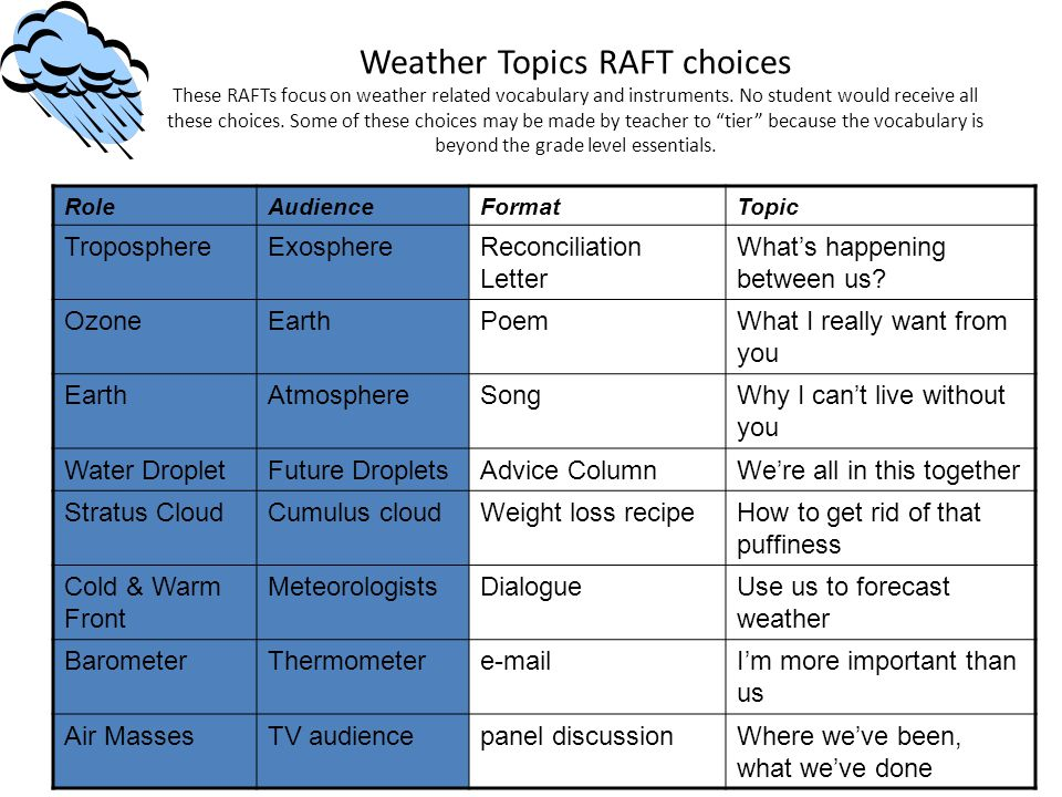 Weather Topics RAFT choices These RAFTs focus on weather related vocabulary and instruments. No student would receive all these choices. Some of these choices may be made by teacher to tier because the vocabulary is beyond the grade level essentials.