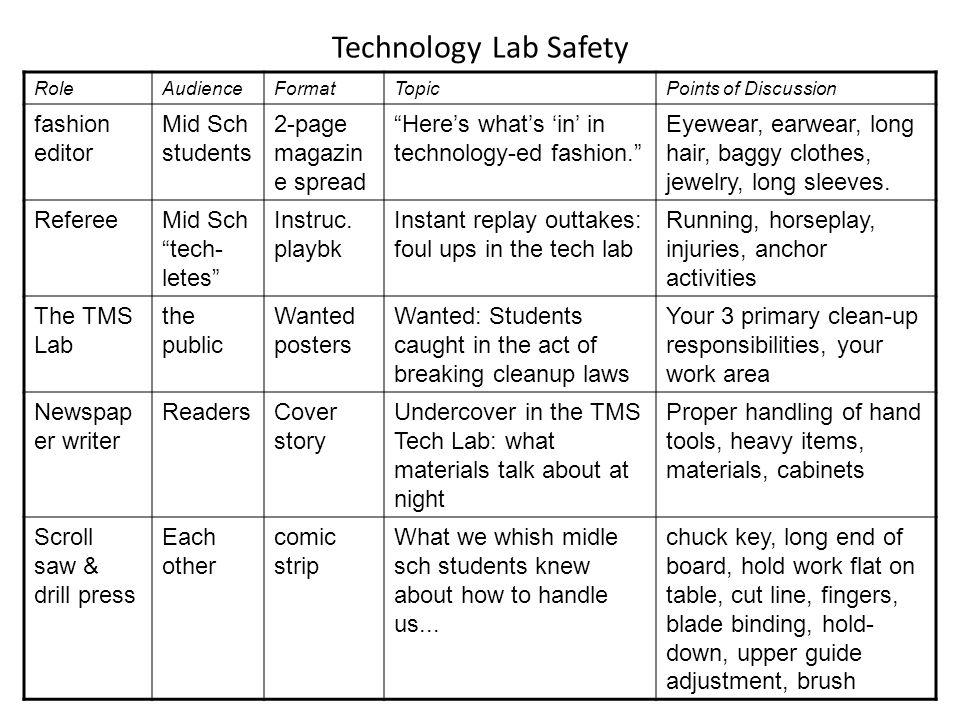 Technology Lab Safety fashion editor Mid Sch students