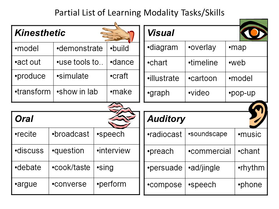 Partial List of Learning Modality Tasks/Skills