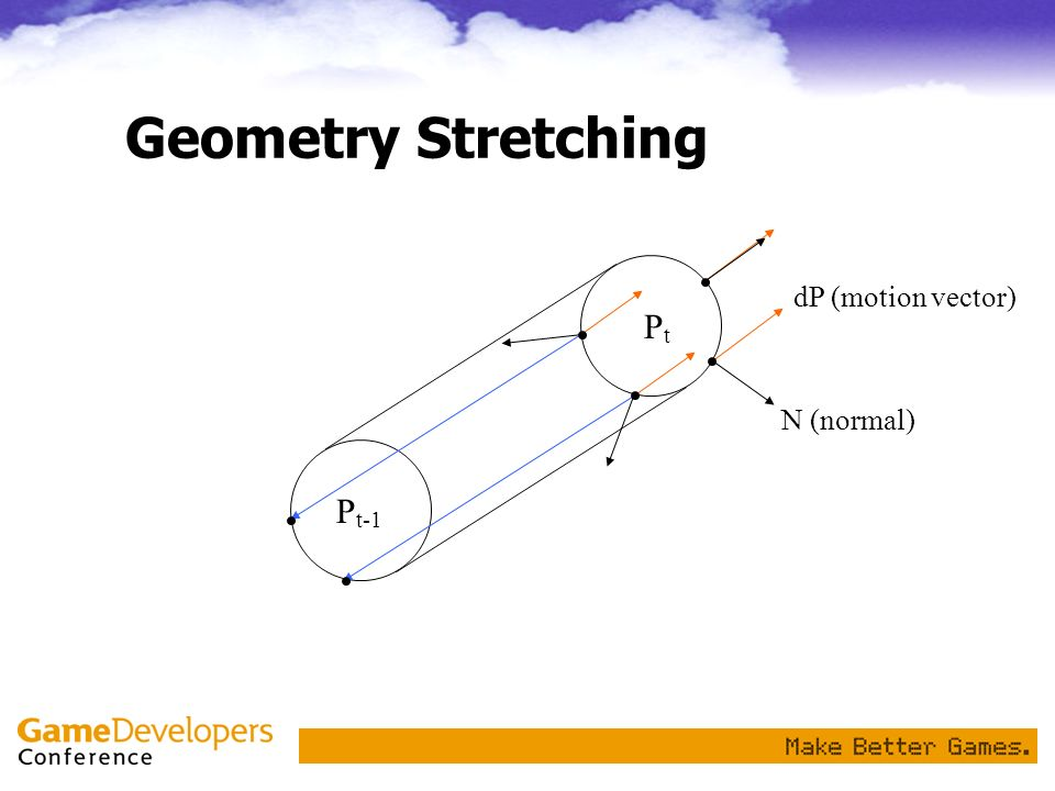 Geometry Stretching dP (motion vector) Pt N (normal) Pt-1