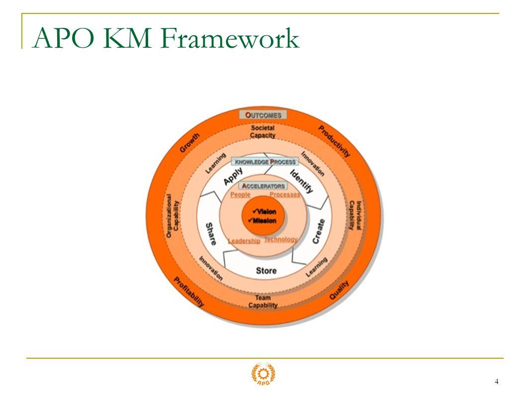 APO KM Framework