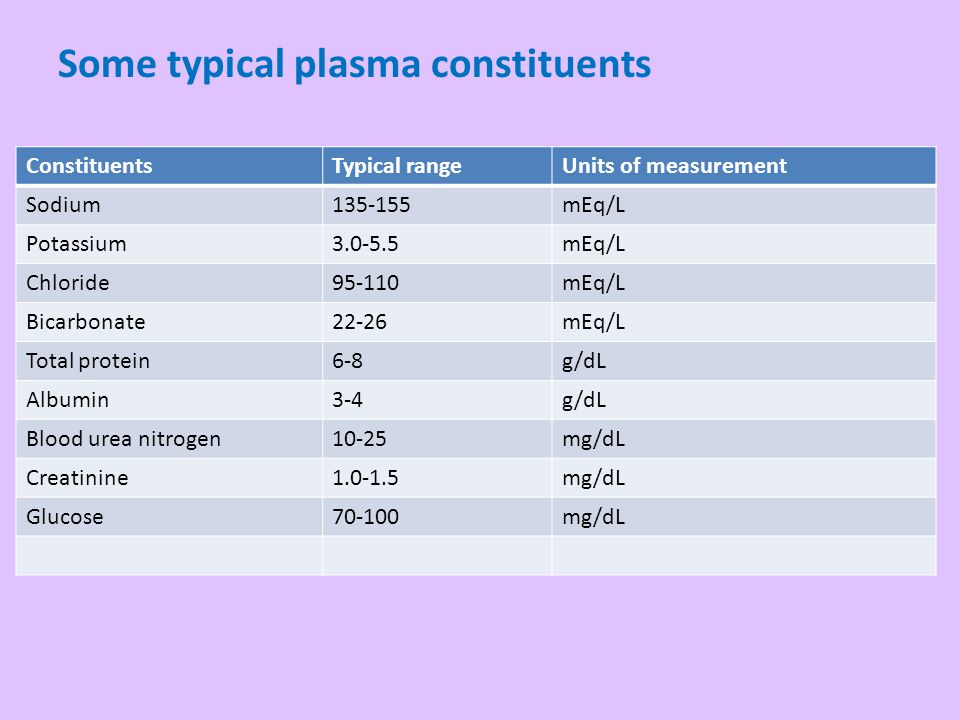 Some typical plasma constituents