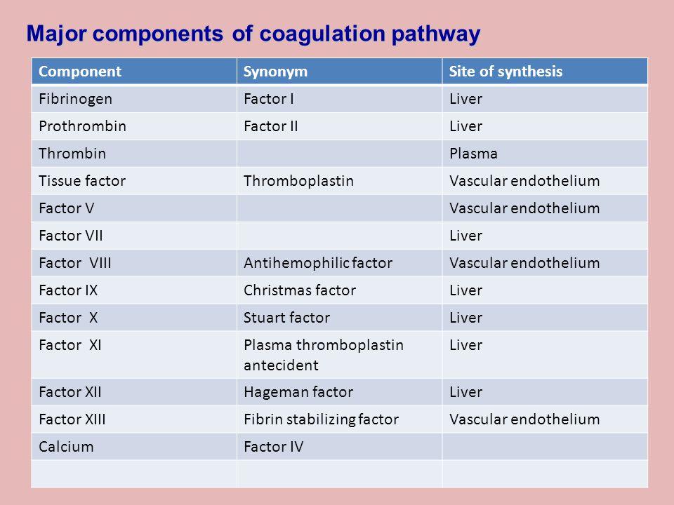 Major components of coagulation pathway