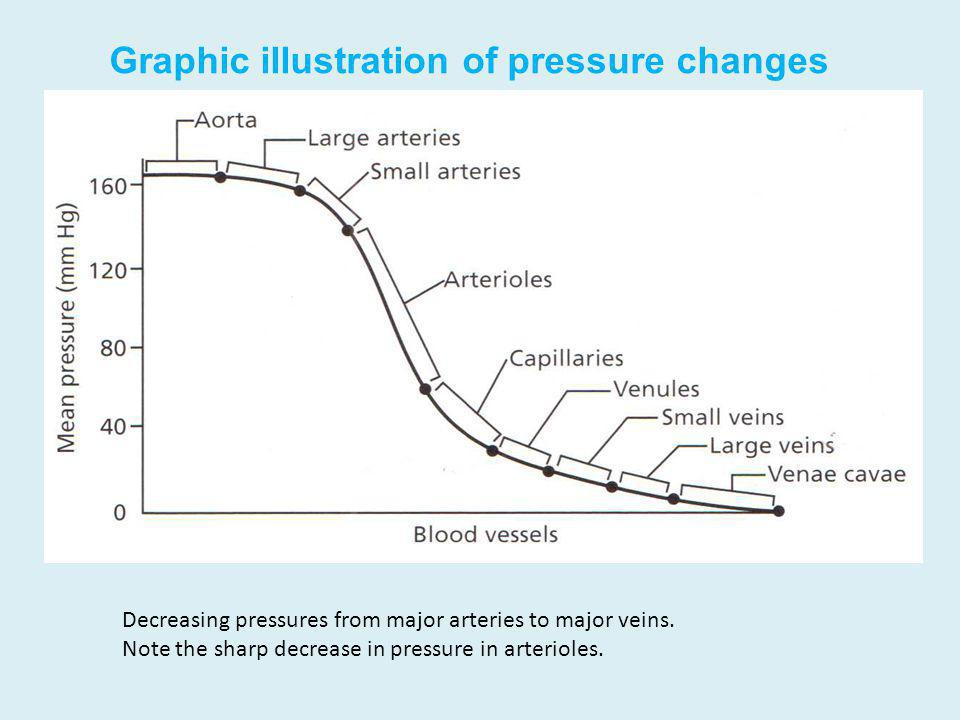 Graphic illustration of pressure changes