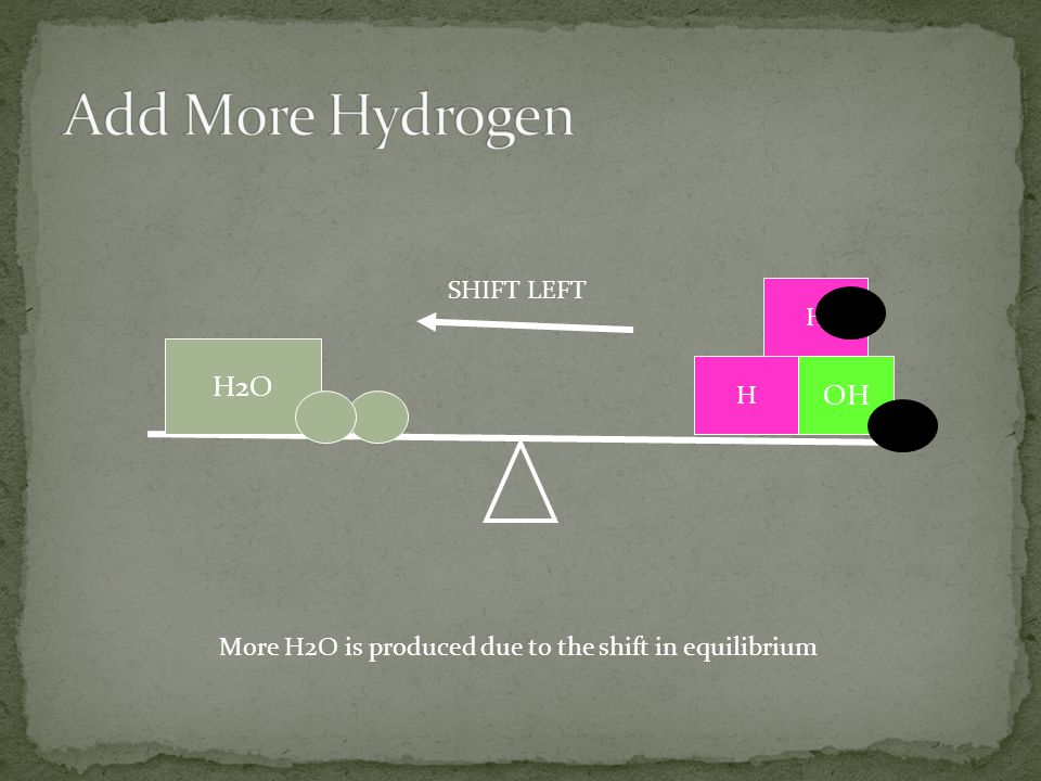 Add More Hydrogen H2O OH SHIFT LEFT H H