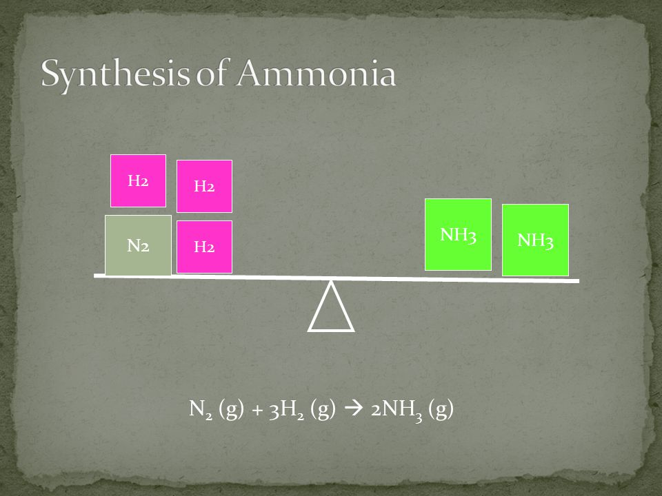 Synthesis of Ammonia H2 H2 NH3 NH3 N2 H2 N2 (g) + 3H2 (g)  2NH3 (g)
