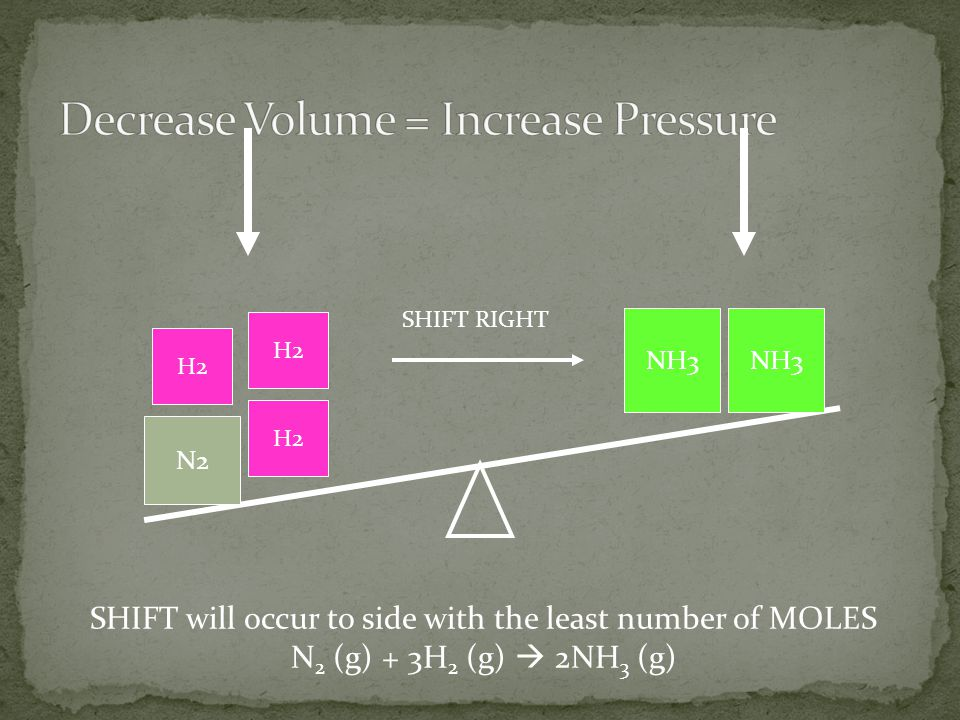 Decrease Volume = Increase Pressure