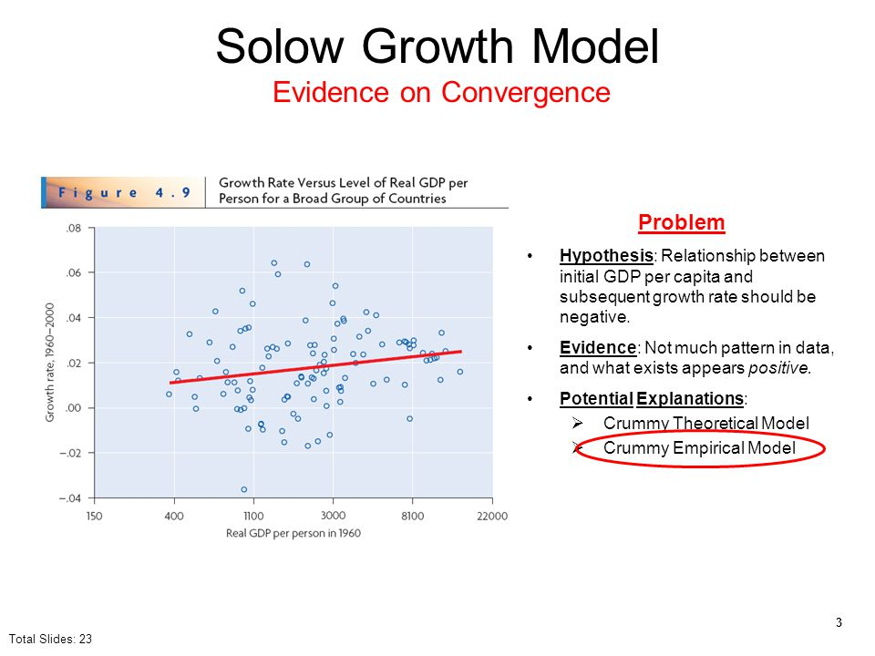 Solow Growth Model Evidence on Convergence