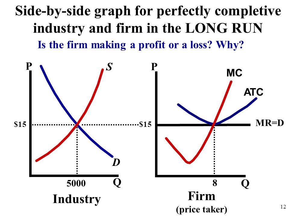 Is the firm making a profit or a loss Why