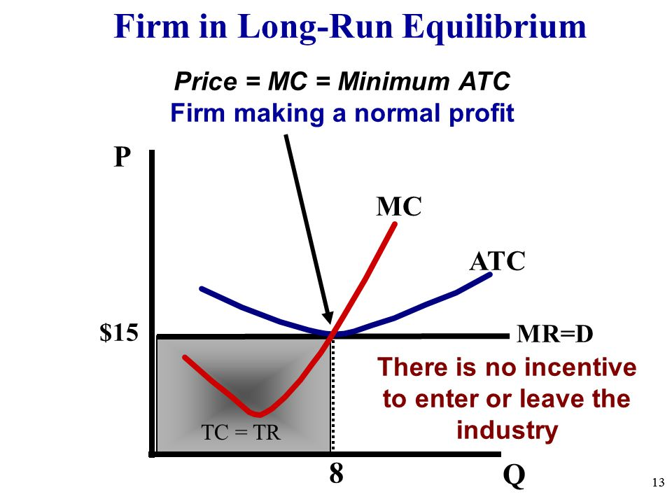 long run equilibrium Monopoly diagram short run and long run tejvan pettinger july 24, 2017 monopoly readers question explain with the help of diagrams the equilibrium of a firm having monopoly power in the market in the short-run and long-run.
