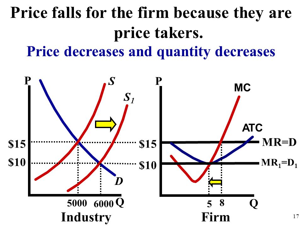 Price falls for the firm because they are price takers.