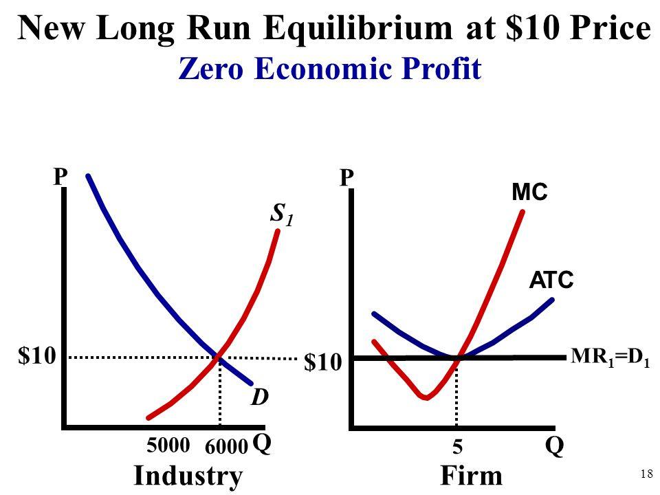 New Long Run Equilibrium at $10 Price
