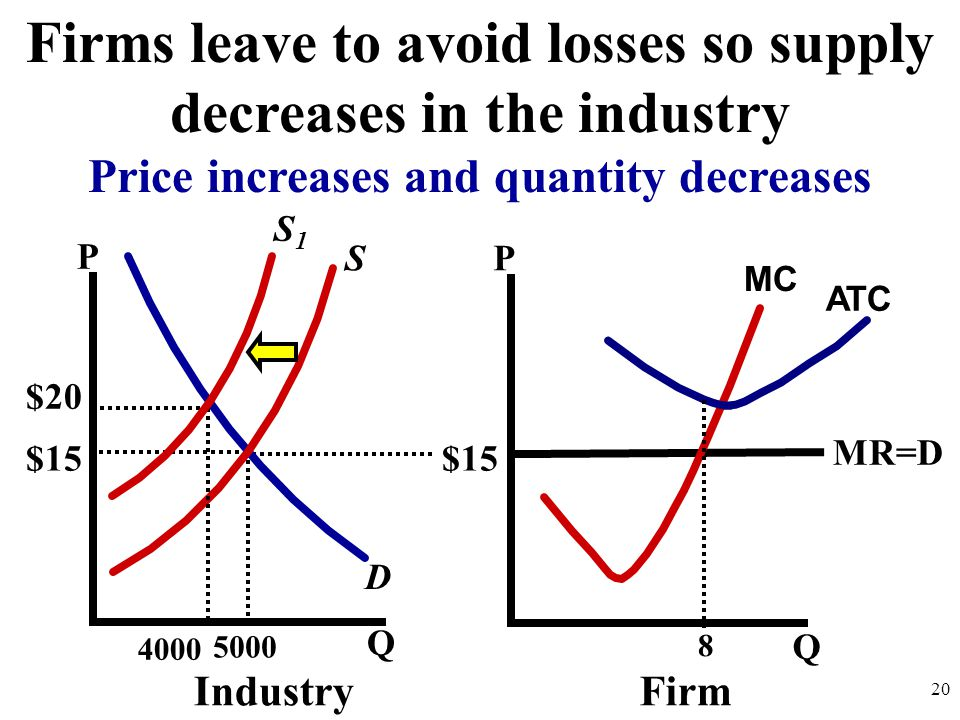 Firms leave to avoid losses so supply decreases in the industry