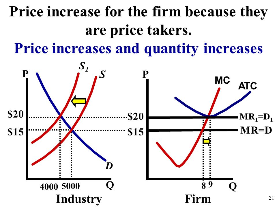 Price increase for the firm because they are price takers.