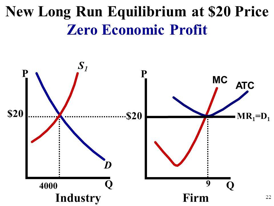 New Long Run Equilibrium at $20 Price