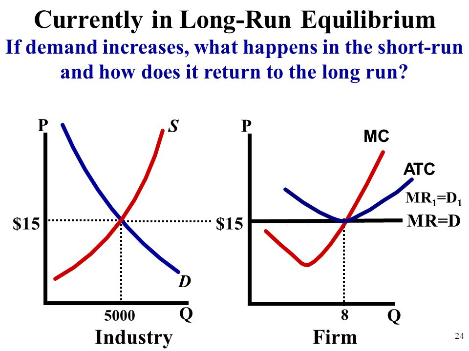 Currently in Long-Run Equilibrium
