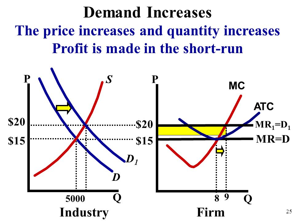 Demand Increases The price increases and quantity increases