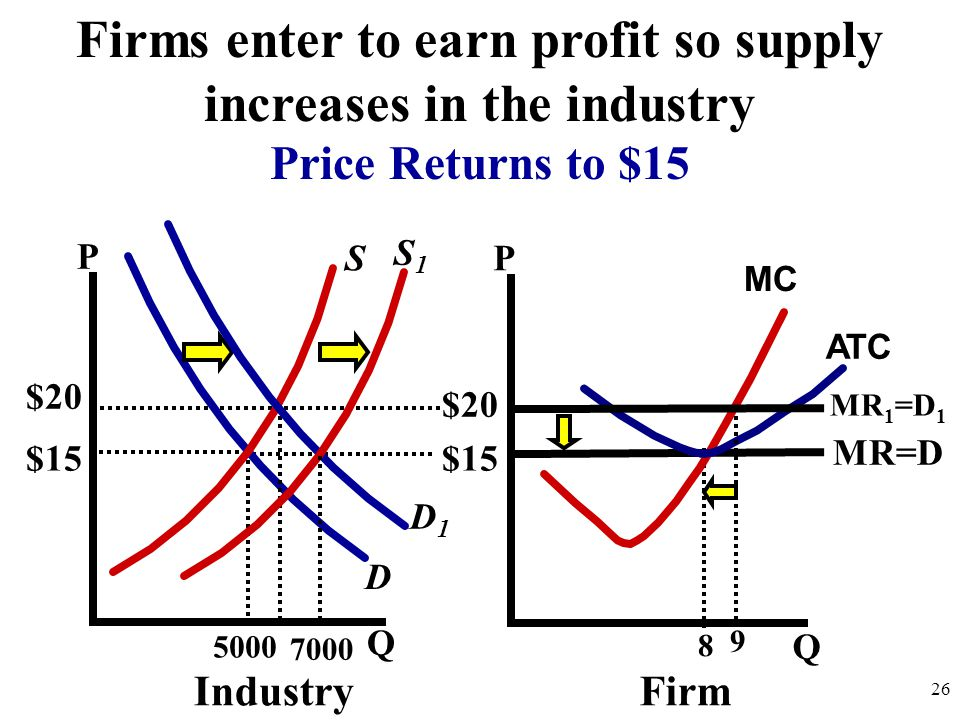 Firms enter to earn profit so supply increases in the industry
