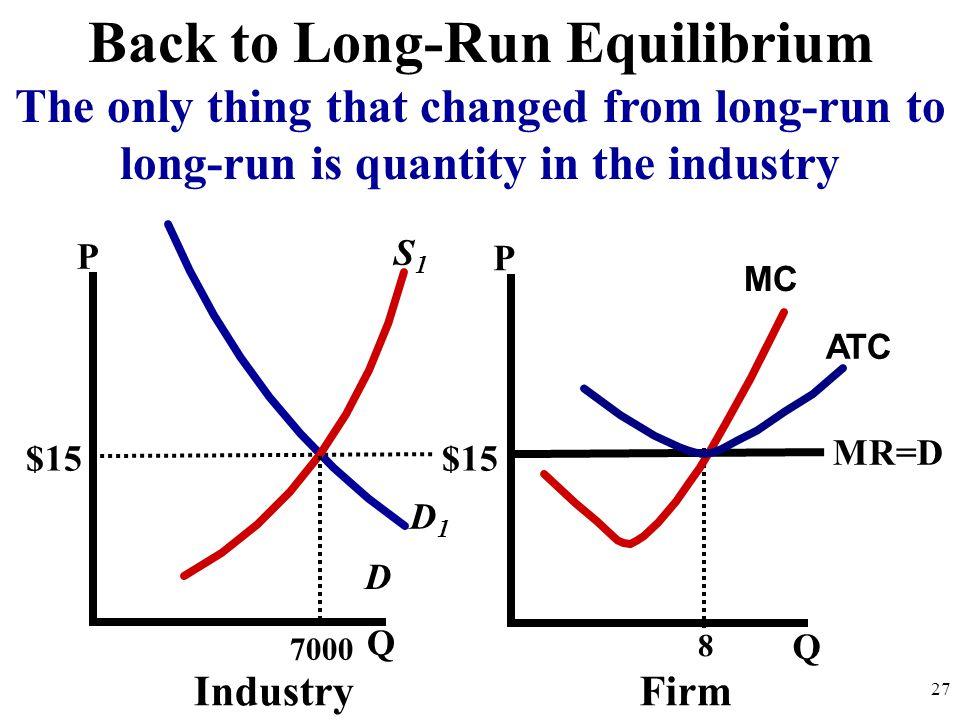 Back to Long-Run Equilibrium