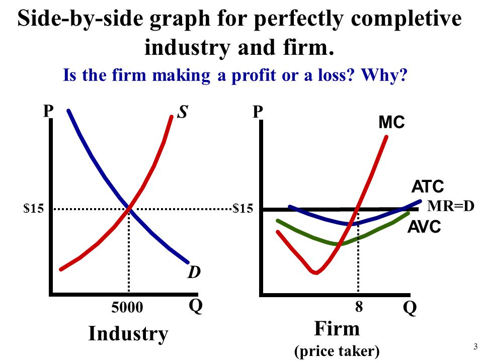 Side-by-side graph for perfectly completive industry and firm.