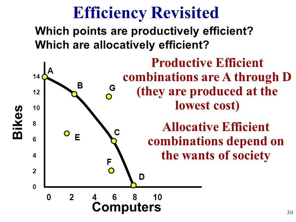 Efficiency Revisited Productive Efficient combinations are A through D