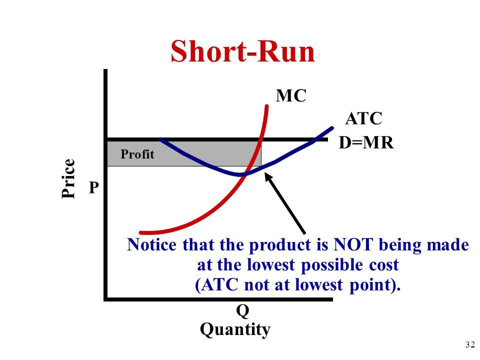 Short-Run MC ATC D=MR Price