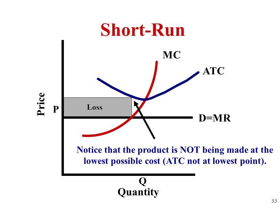 Short-Run MC ATC Price D=MR Quantity P Q