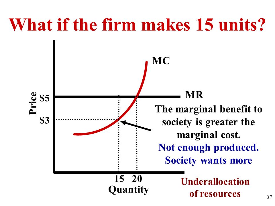 What if the firm makes 15 units