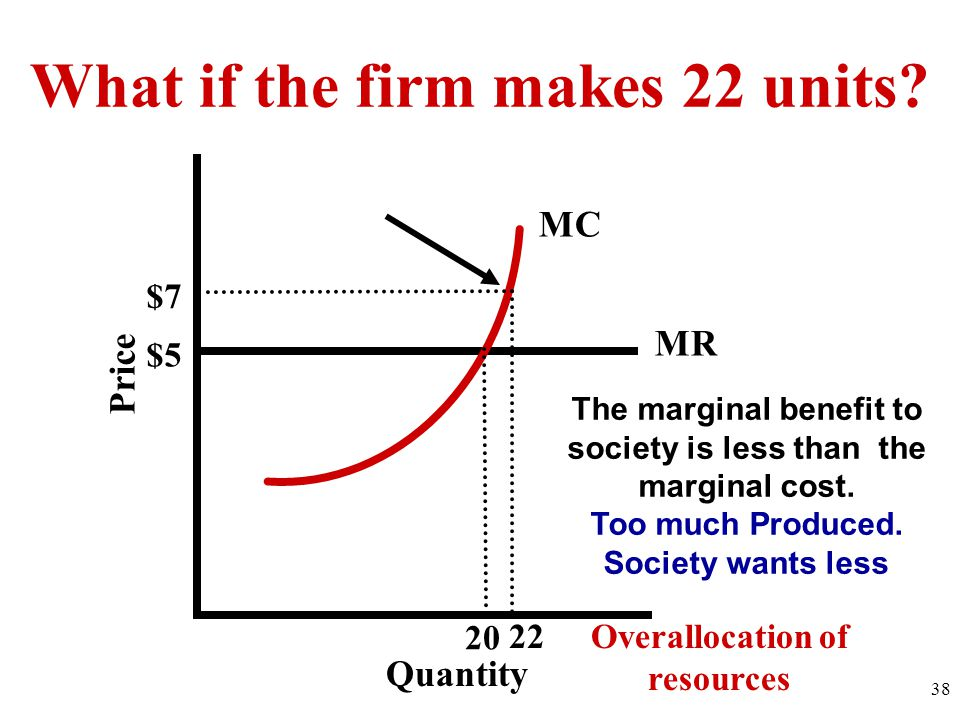 What if the firm makes 22 units