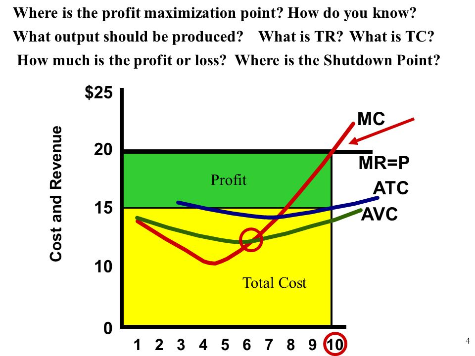 Where is the profit maximization point How do you know