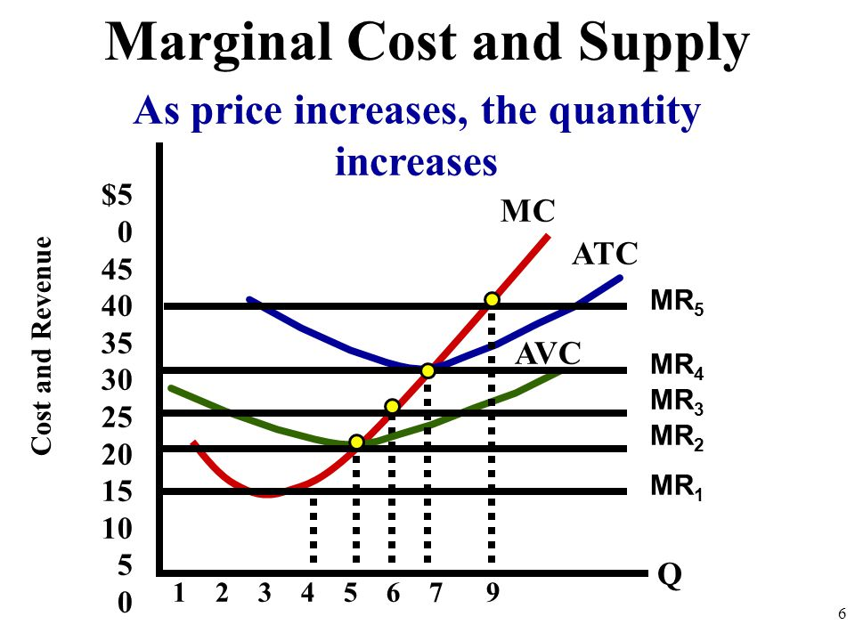 Marginal Cost and Supply As price increases, the quantity increases
