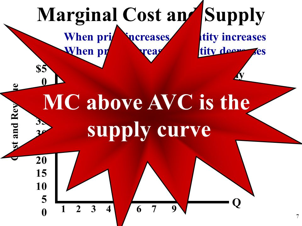 MC above AVC is the supply curve