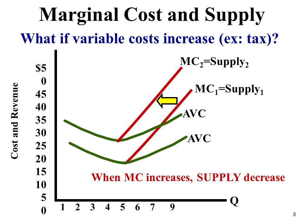 Marginal Cost and Supply