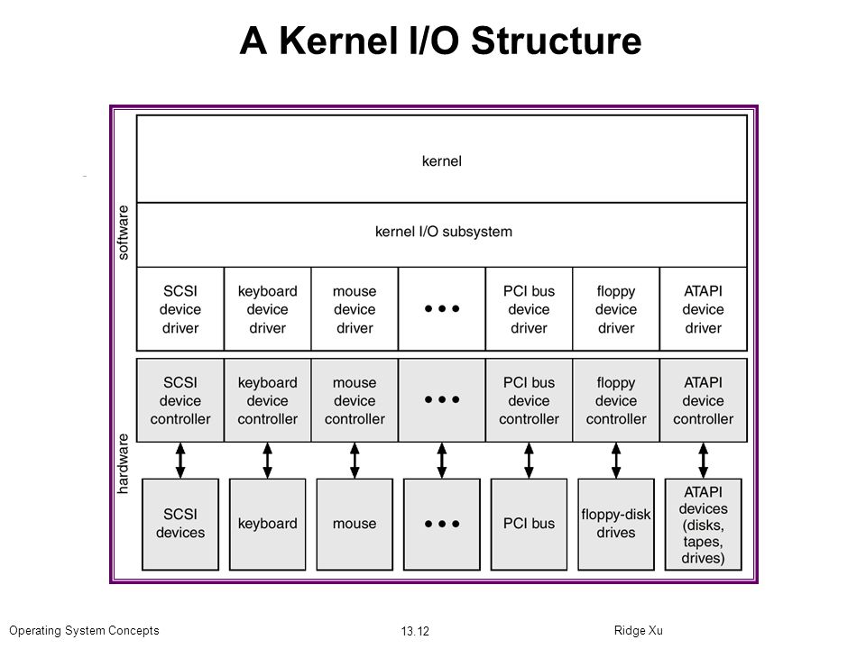 A Kernel I/O Structure Operating System Concepts