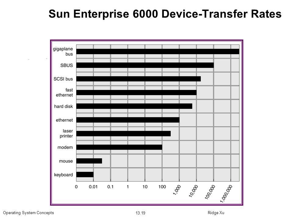Sun Enterprise 6000 Device-Transfer Rates