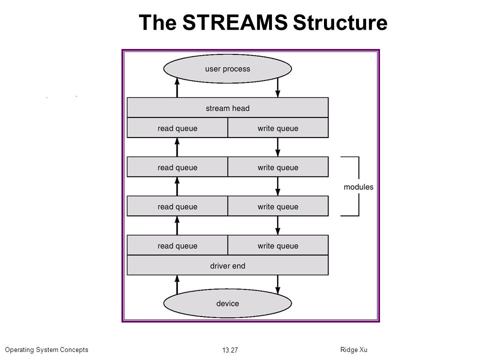 The STREAMS Structure Operating System Concepts