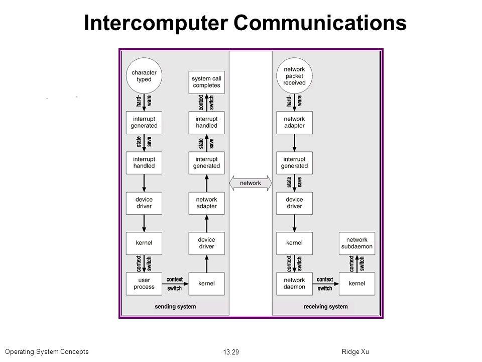 Intercomputer Communications