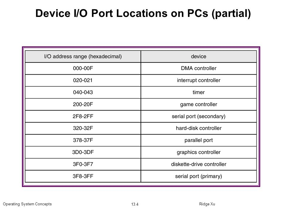 Device I/O Port Locations on PCs (partial)