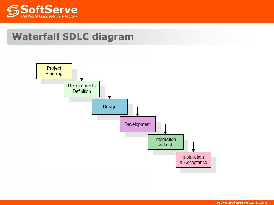 Explain sdlc with diagram 28 images sdlc software for Sdlc waterfall