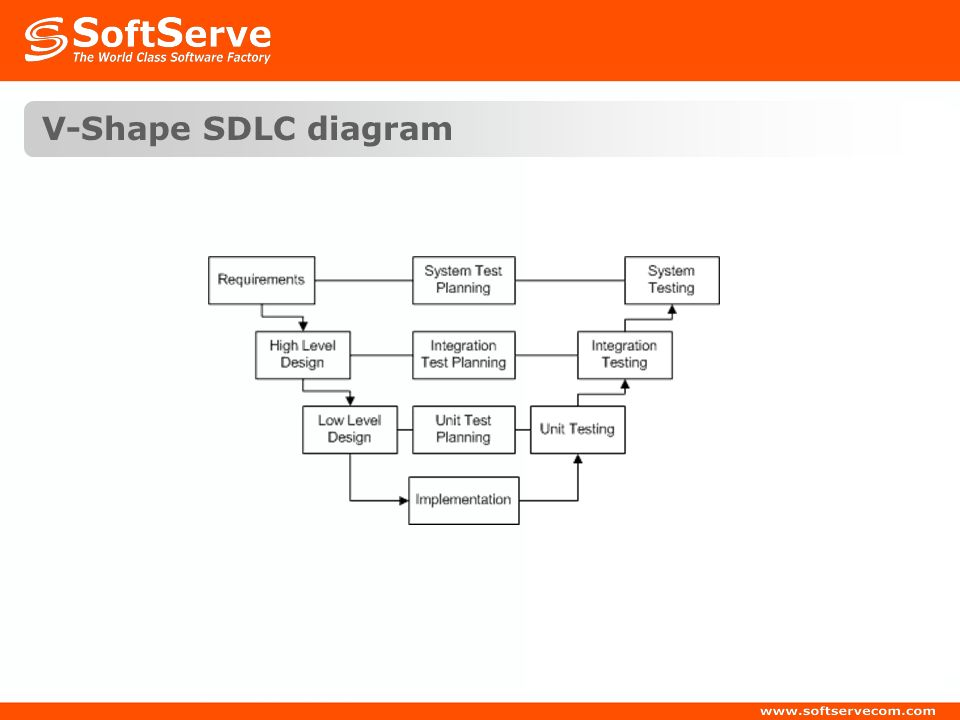 V-Shape SDLC diagram