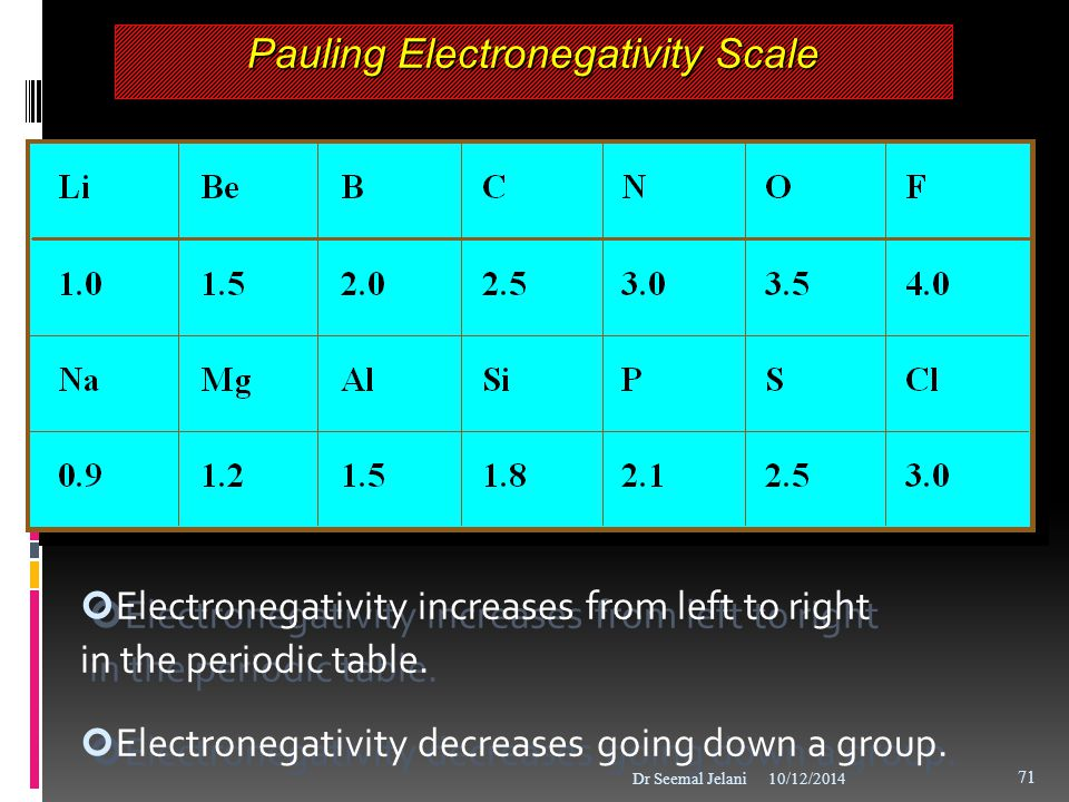 Pauling Electronegativity Scale