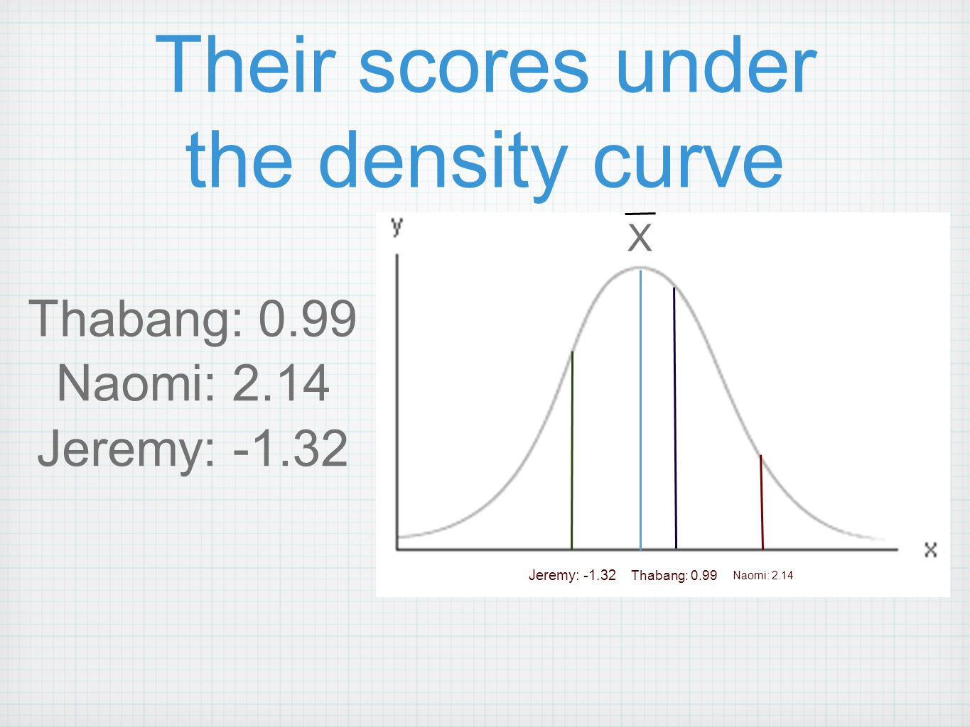 Their scores under the density curve